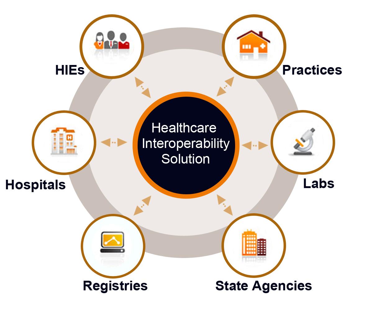 data-interoperability-platform